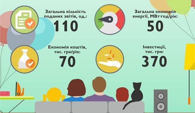 Оголошуємо результати Всеукраїнського родинного конкурсу «Зберігаймо ресурси вдома!», що проводився в рамках 5-ої хвилі Проекту ДТЕК «Енергоефективні школи: нова генерація»