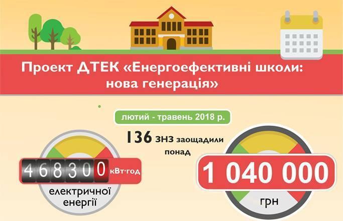 З перемогою, найенергоефективніші школи України!