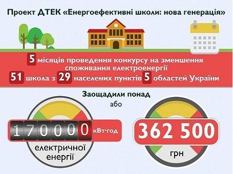 Результати конкурсу  між навчальними закладами Проекту «Енергоефективні школи:нова генерація»  на зменшення споживання електроенергії.