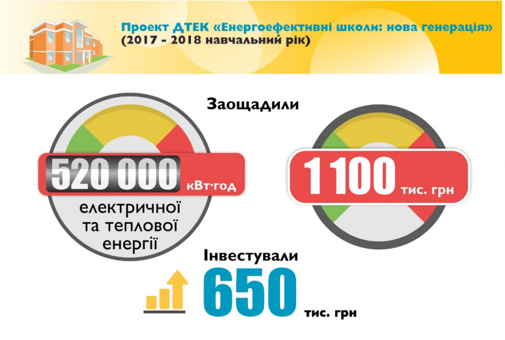 Проект «Енергоефективні школи: нова генерація» сприяє досягненню цілей ПДСЕРК